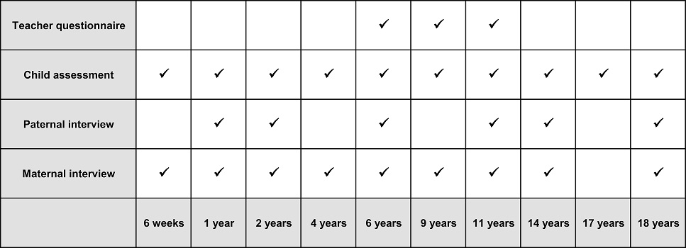 PIF phases diagram up to 18 years